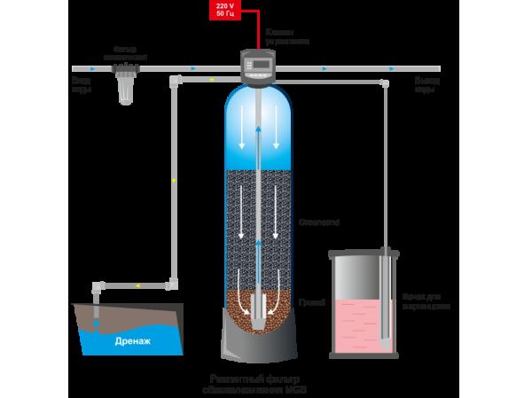 Удаление марганца из питьевой воды в домашних условиях